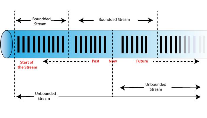 Process Unbound and Bound Data
