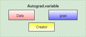 PyTorch Tutorial for Beginners - TutorialAndExample