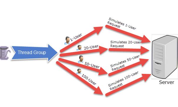 Test Plan element of JMeter