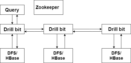 architecture of Apache Drill