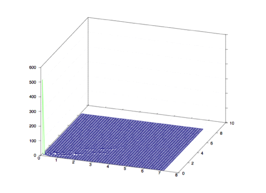 calculate probability density estimation