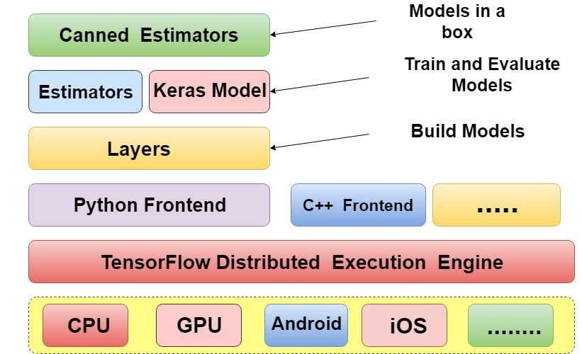core component in the TensorFlow