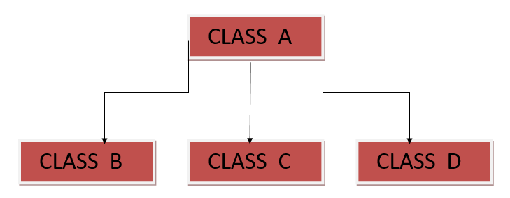 java hierarchical inheritance