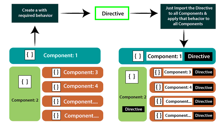Attributes Directives