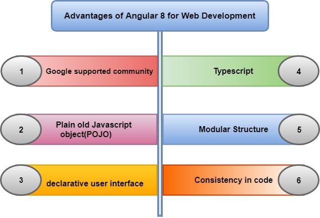 Benefits of Angular 8 in Web Development