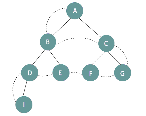 Breadth-first search tree