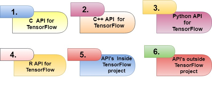 Top 40 TensorFlow Interview Questions and Answers - Tutorial And Example