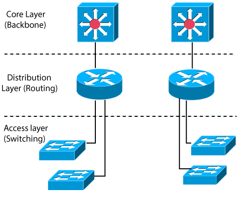 Cisco Three-Layer Hierarchical Model