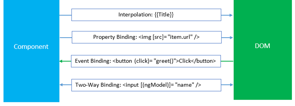 Component of Data Binding