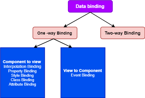 Data binding in Angular 8
