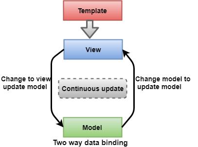 two way Data Binding in Angular 8
