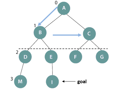 Depth-limited search on a binary tree