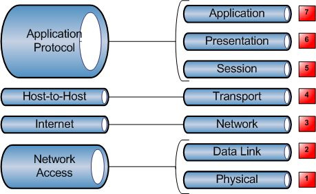 Difference between TCP IP and OSI network model