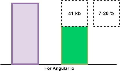 Differential Loading Angular 8