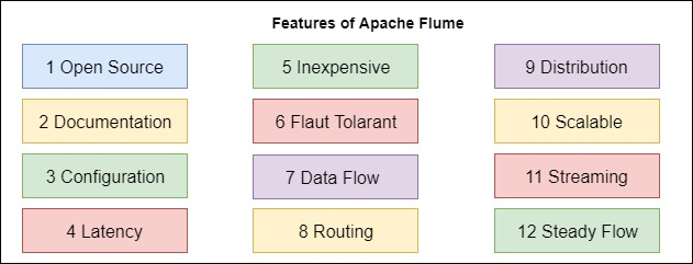 Features of Apache Flume