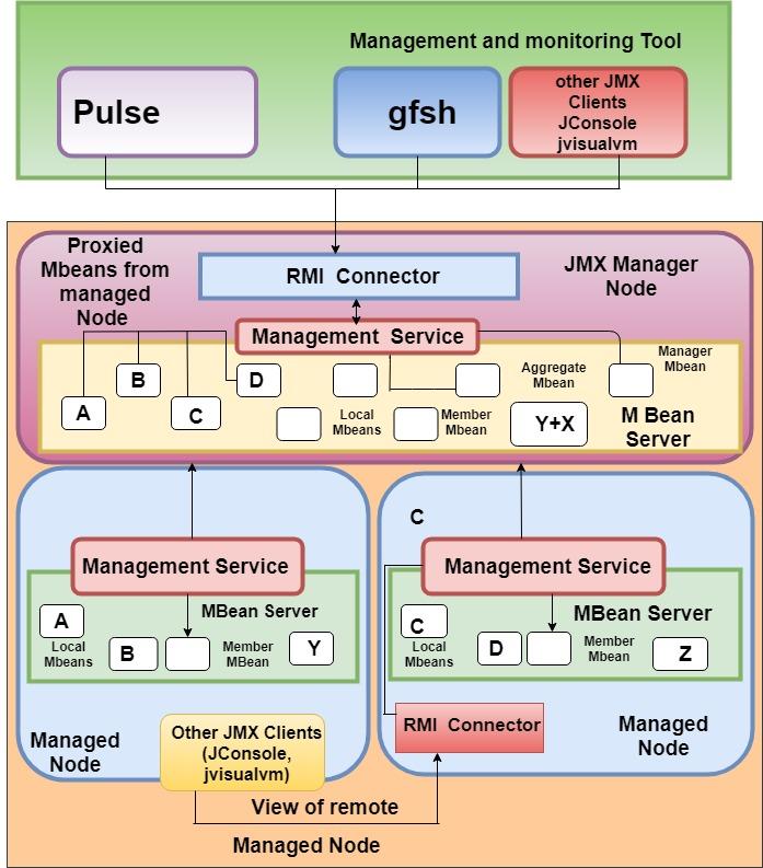 Apache Geode Tutorial for Beginners - TutorialAndExample