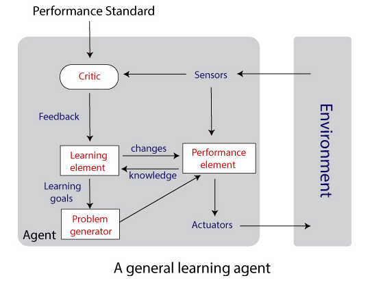 General Learning Agent
