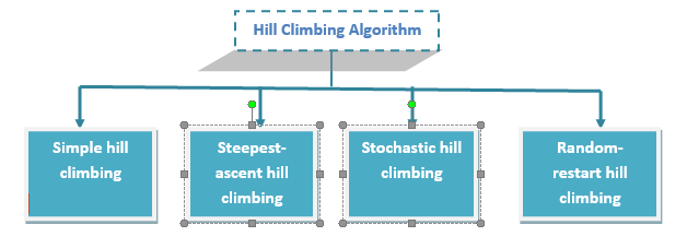 Hill climbing search algorithm
