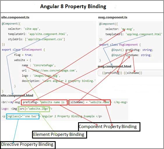 Property Binding In Angular 8