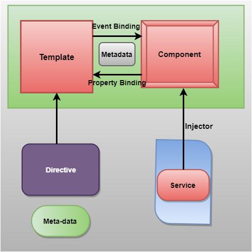 Property binding in Angular 8
