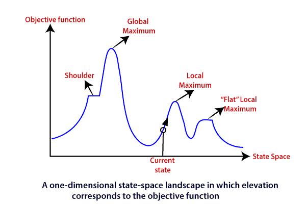 Hill Climbing Algorithm in AI