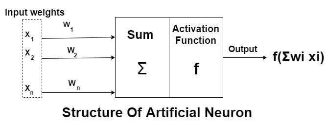 Structural artificial Neural