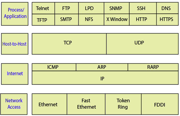 TCP/IP and DoD Model - Tutorial And Example
