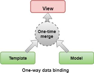 one way Data Binding in Angular 8