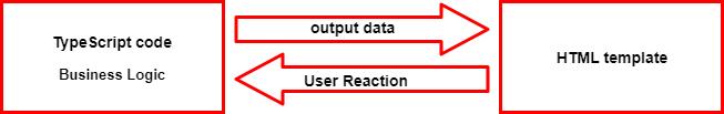 Two-way Data Binding