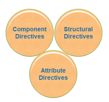 Types of Angular 8 Directives