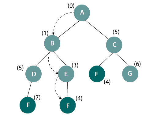 Uniform-cost search on a binary tree