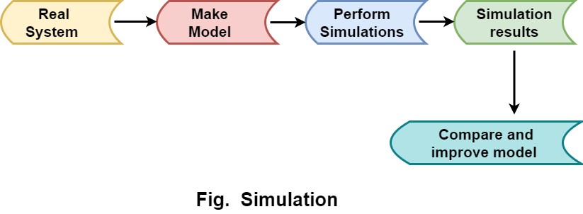 Use of computer in simulation