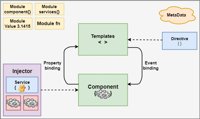 Various units are combined to build an angular application |  Architecture Angular 8