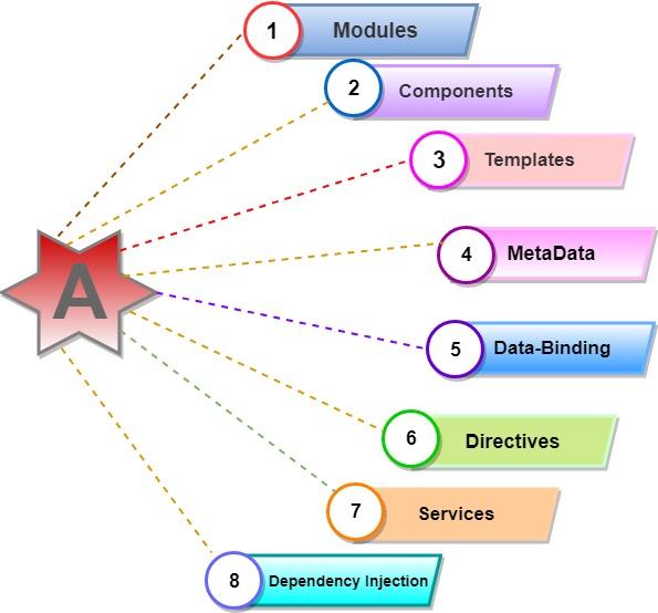 essential modules of Angular 8