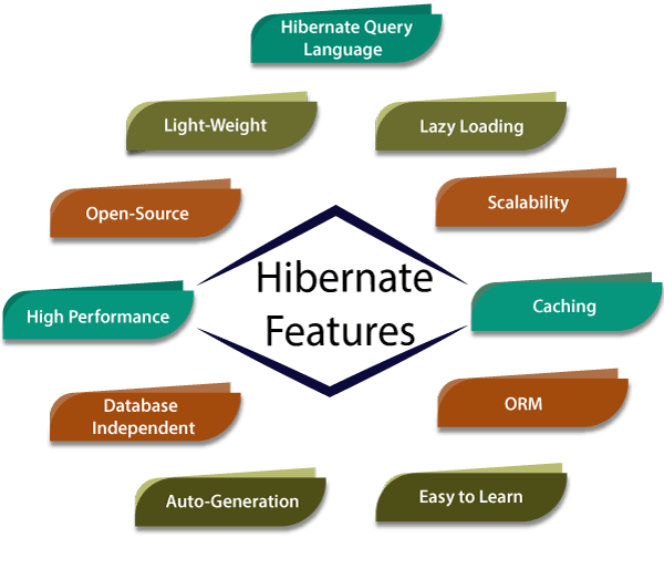 hibernate features