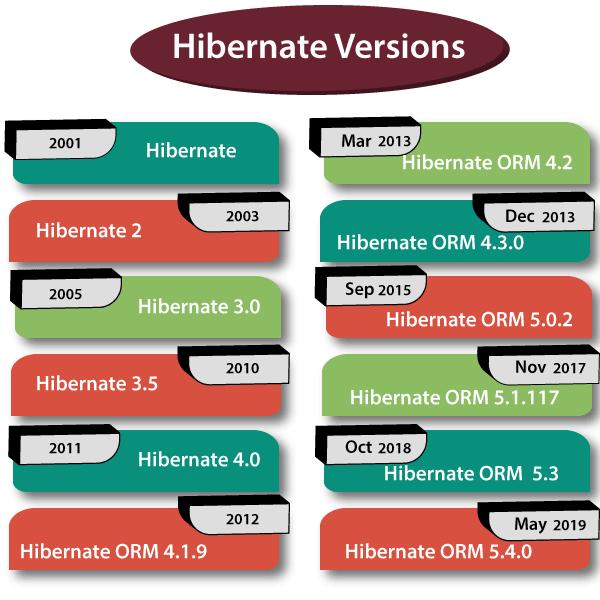 hibernate history and versions