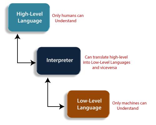 high level language 1