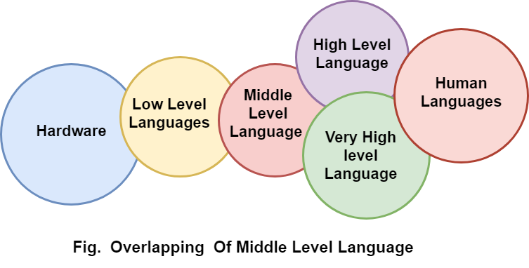 middle level language