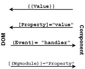 Property binding Angular 8