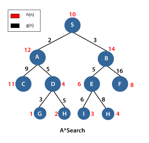 A* search is the most widely used informed search algorithm.