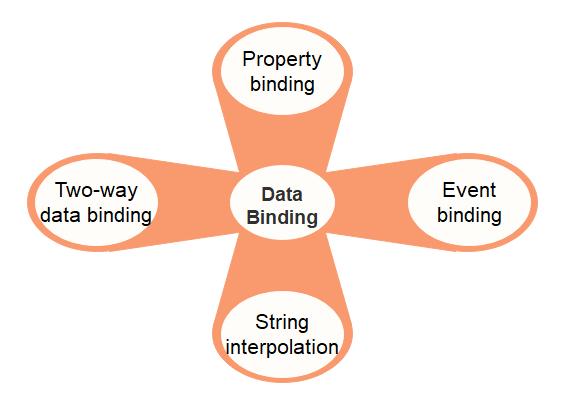 Types of Data Binding in Angular 8