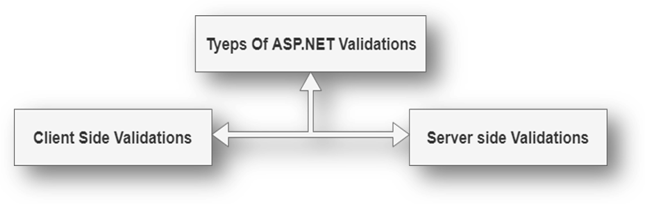 ASP.NET Validation Controls 1