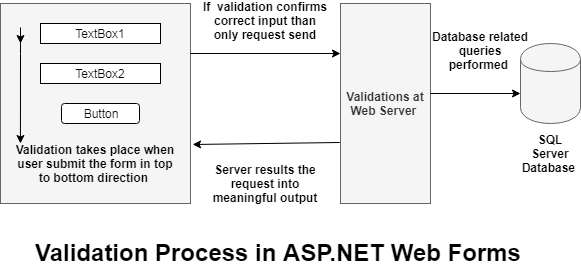 ASP.NET Validation Controls