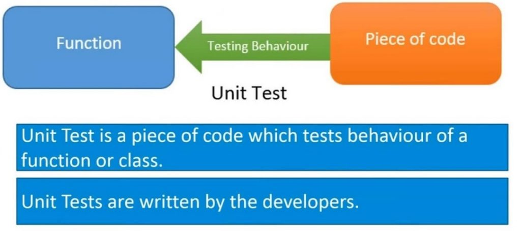 Angular Unit Testing