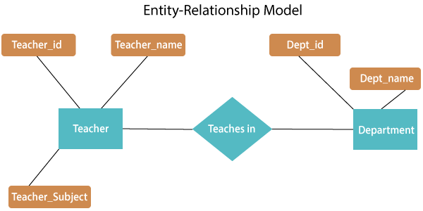 Er Model Entity Relationship Diagram Erd With Examples Tutorial And Example