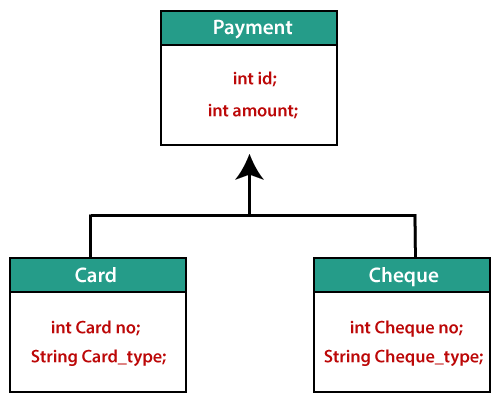 Example of SINGLE_TABLE Inheritance