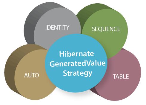 Hibernate GeneratedValue Strategies