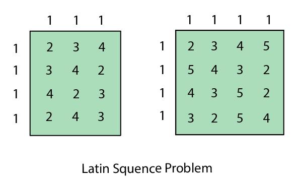 Latin square Problem