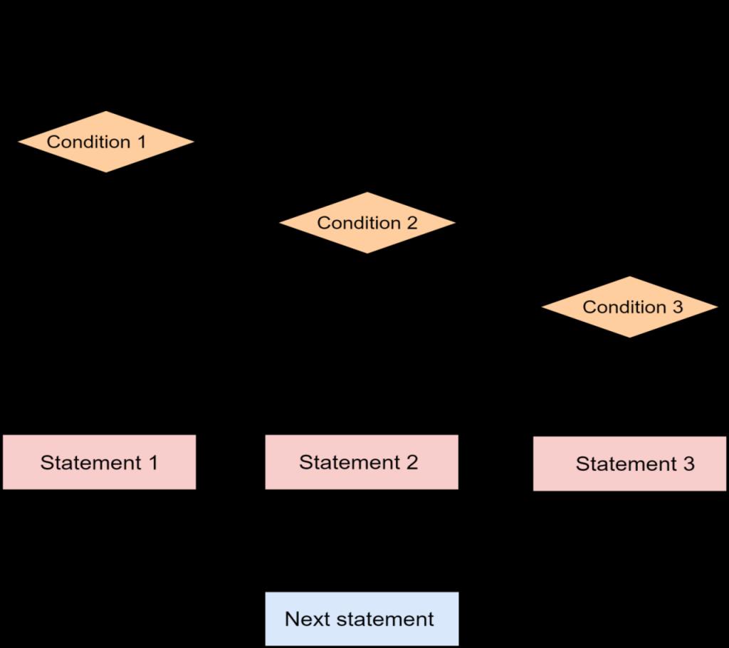 Python elif Flow Diagram