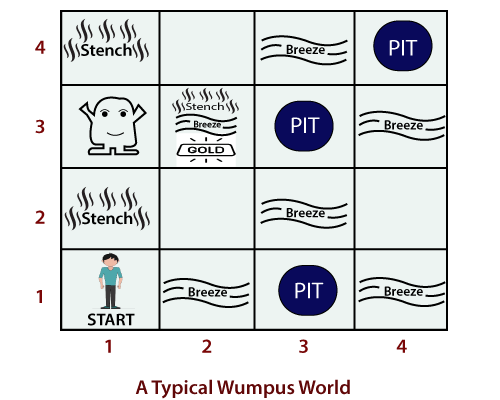 The Wumpus World
